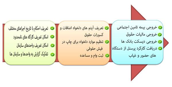 <a href='http://www.hesabdari-mizan.com/product3.aspx'>نرم افزار <a href='http://www.hesabdari-mizan.com/product3.aspx'>حقوق و دستمزد</a></a> میزان